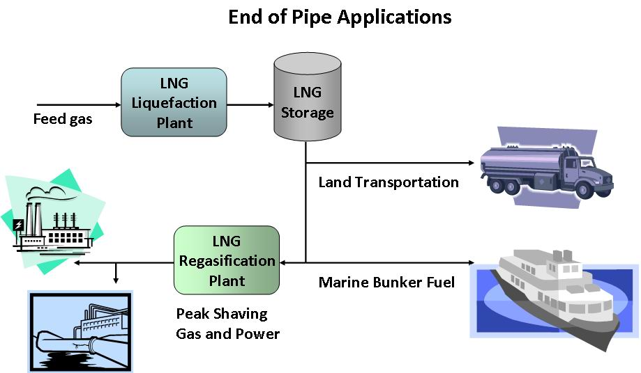 End of Pipe Applications