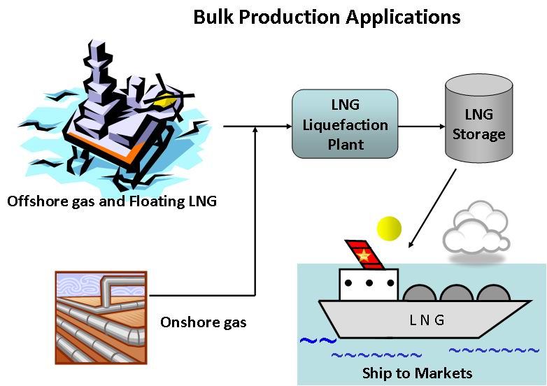 Bulk-Production-Applications