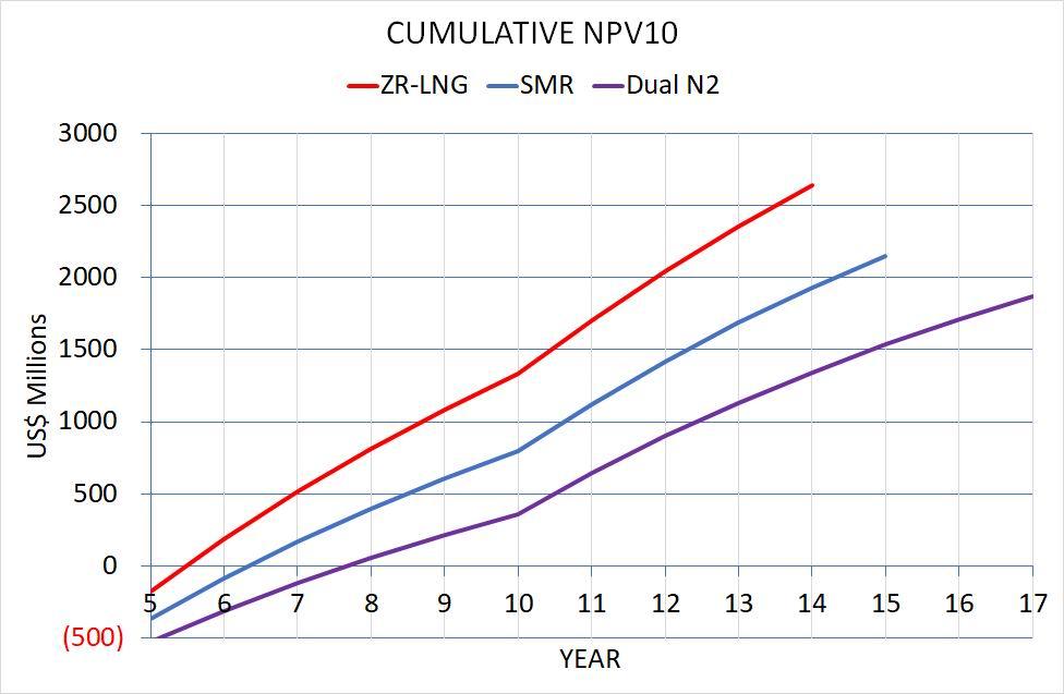 Cumulative NPV